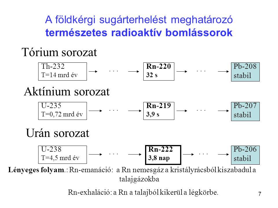Tórium sorozat Aktínium sorozat Urán sorozat