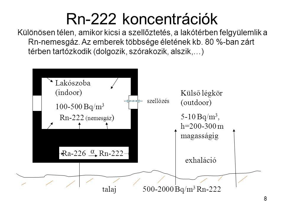 Rn-222 koncentrációk