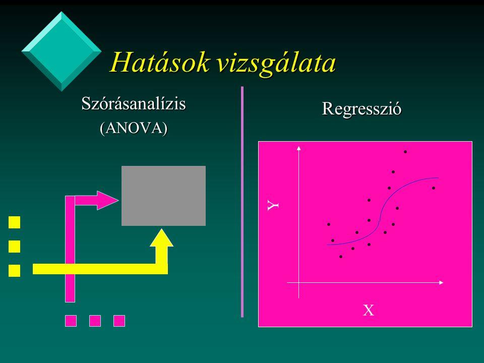 Hatások vizsgálata Szórásanalízis (ANOVA) Regresszió Y X