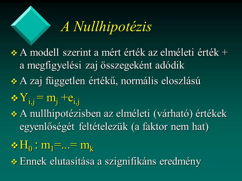 A Nullhipotézis Yi,j = mj +ei,j H0 : m1=...= mk