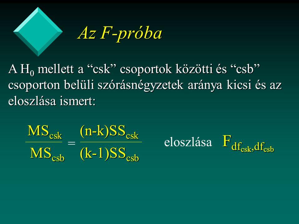 Az F-próba MScsk MScsb (n-k)SScsk (k-1)SScsb