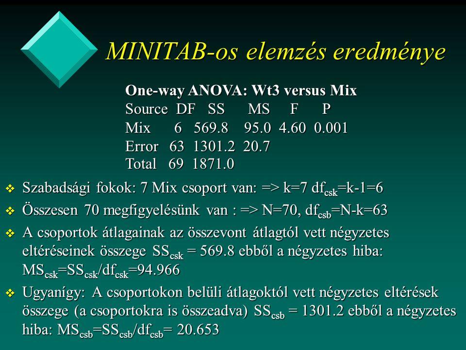 MINITAB-os elemzés eredménye