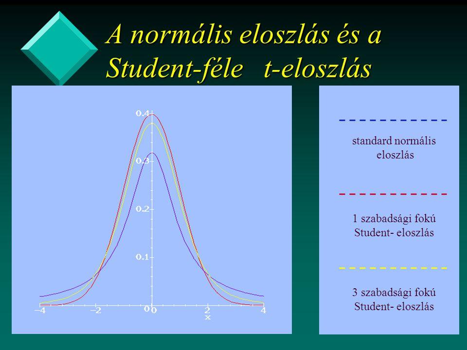 A normális eloszlás és a Student-féle t-eloszlás