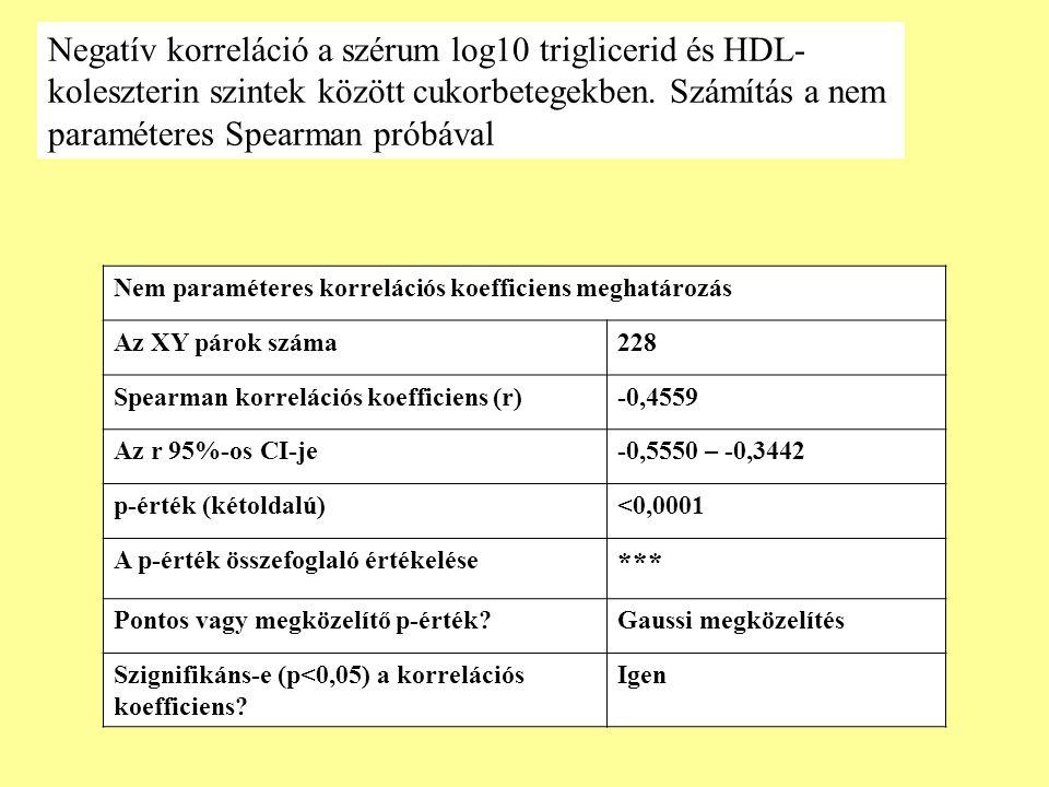 Negatív korreláció a szérum log10 triglicerid és HDL-koleszterin szintek között cukorbetegekben. Számítás a nem paraméteres Spearman próbával
