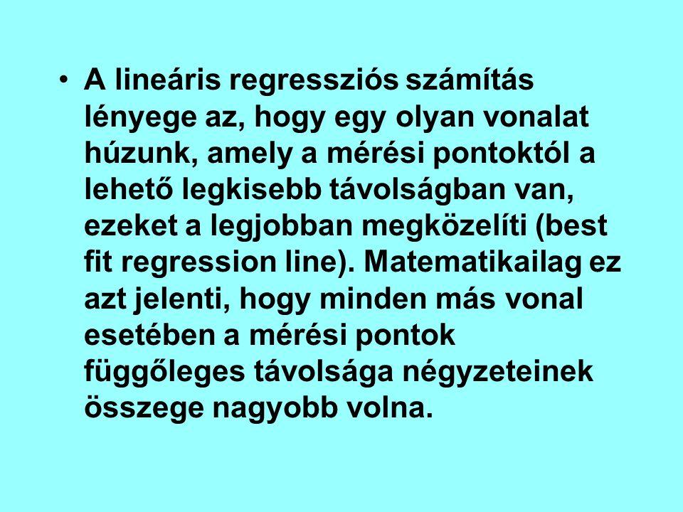 A lineáris regressziós számítás lényege az, hogy egy olyan vonalat húzunk, amely a mérési pontoktól a lehető legkisebb távolságban van, ezeket a legjobban megközelíti (best fit regression line).
