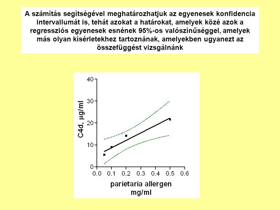 A számítás segítségével meghatározhatjuk az egyenesek konfidencia intervallumát is, tehát azokat a határokat, amelyek közé azok a regressziós egyenesek esnének 95%-os valószínűséggel, amelyek más olyan kísérletekhez tartoznának, amelyekben ugyanezt az összefüggést vizsgálnánk