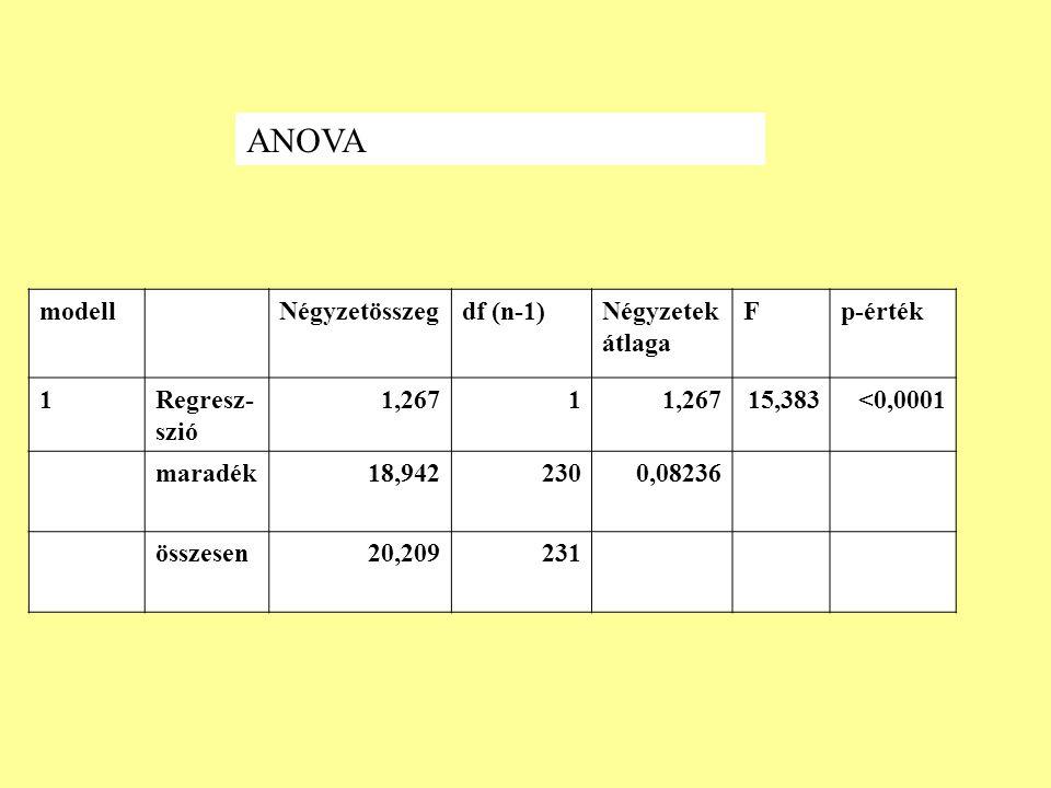 ANOVA modell Négyzetösszeg df (n-1) Négyzetek átlaga F p-érték 1