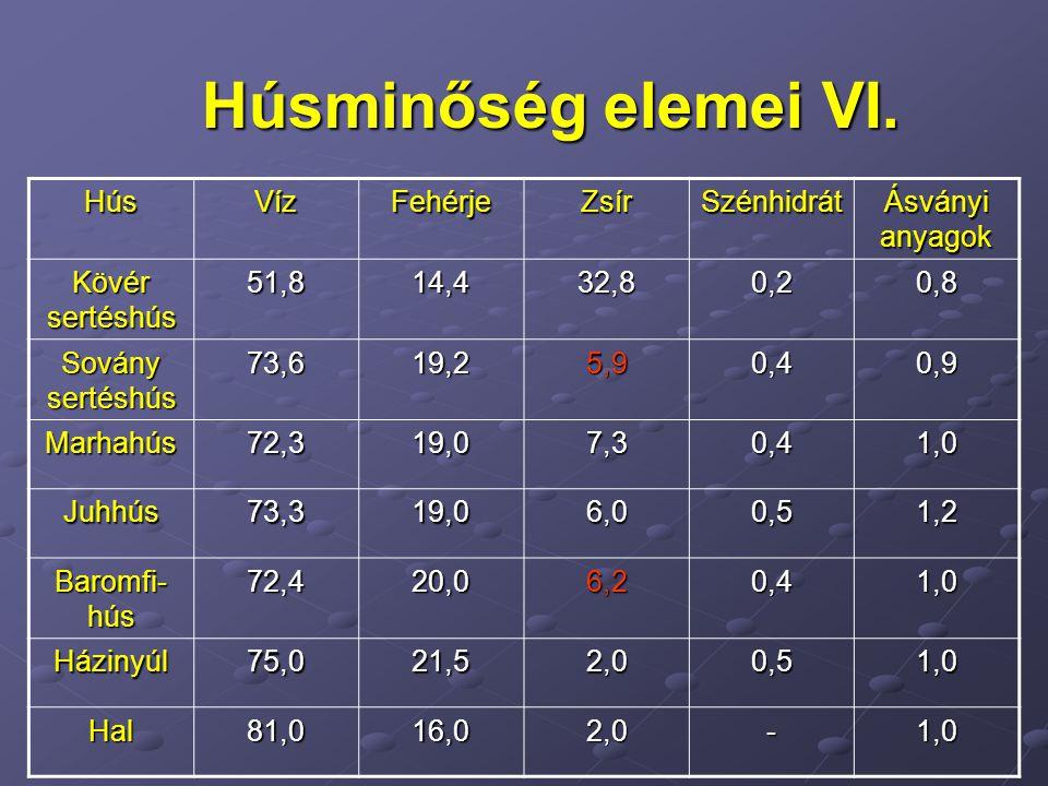 Húsminőség elemei VI. Hús Víz Fehérje Zsír Szénhidrát Ásványi anyagok