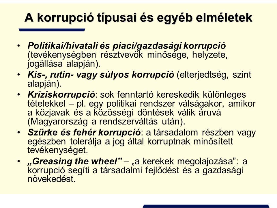 A korrupció típusai és egyéb elméletek