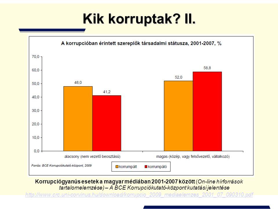 Kik korruptak II.