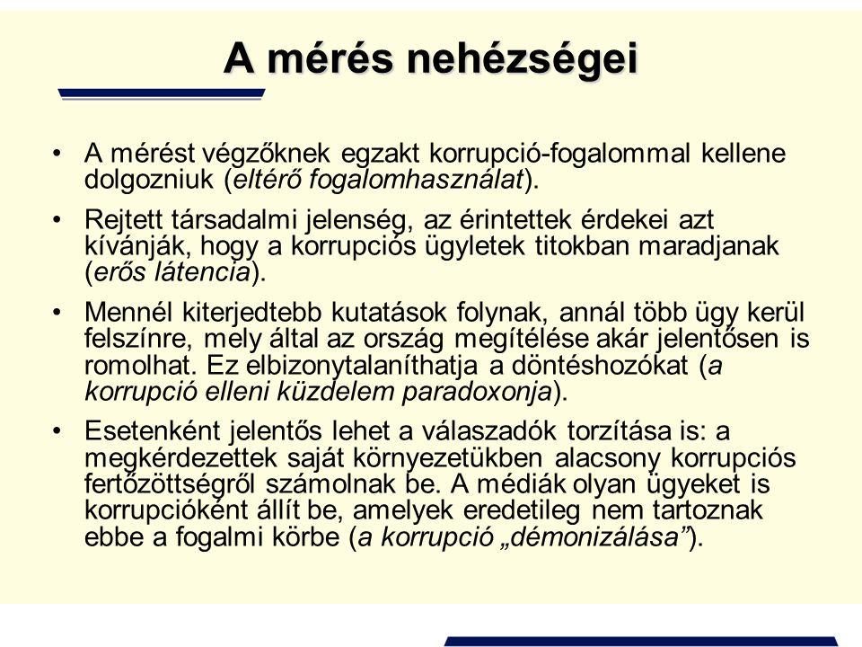 A mérés nehézségei A mérést végzőknek egzakt korrupció-fogalommal kellene dolgozniuk (eltérő fogalomhasználat).