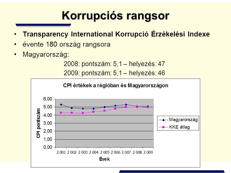 Korrupciós rangsor Transparency International Korrupció Érzékelési Indexe. évente 180 ország rangsora.