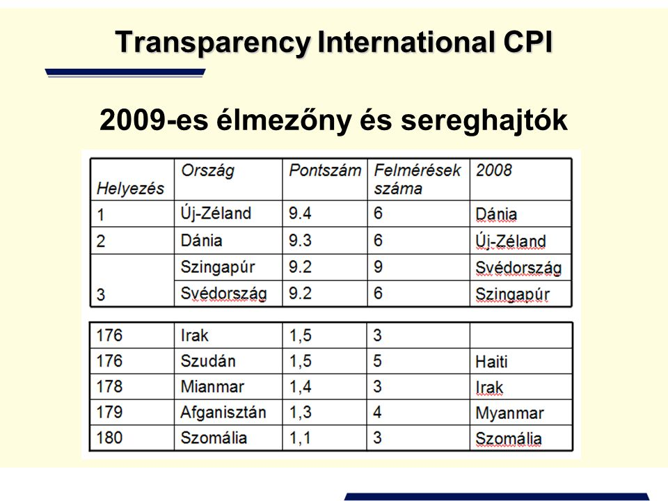 Transparency International CPI