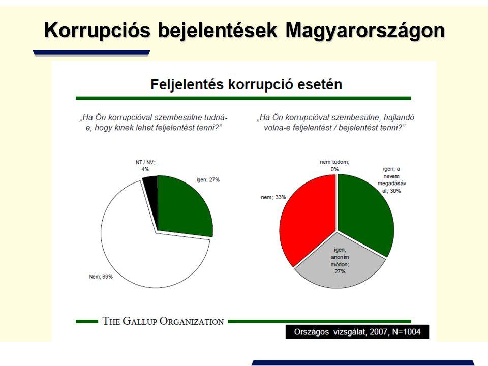 Korrupciós bejelentések Magyarországon