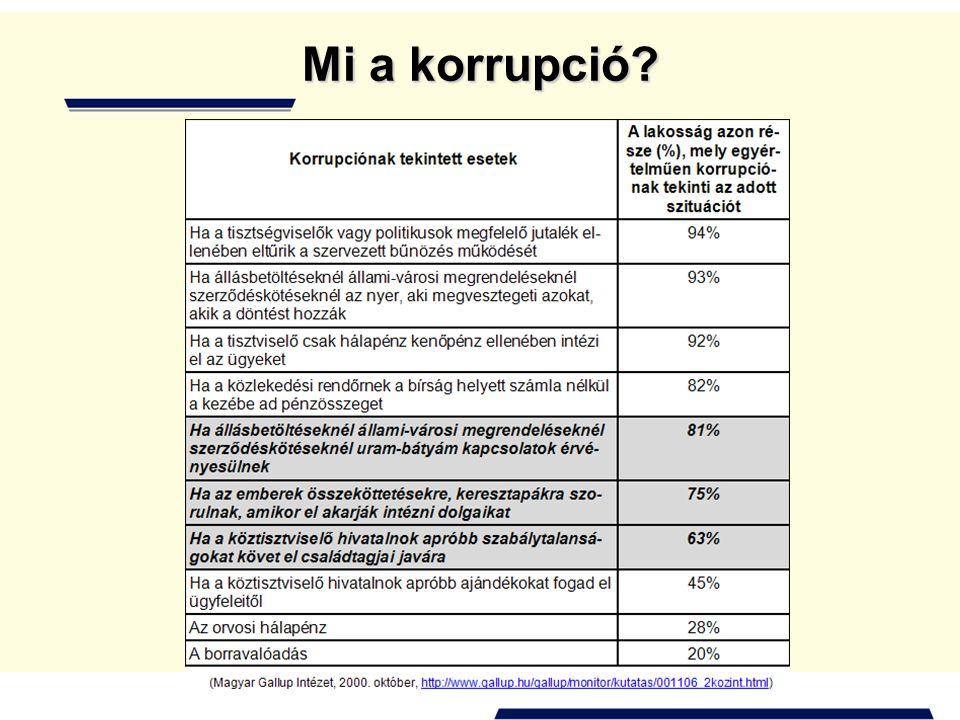 Mi a korrupció