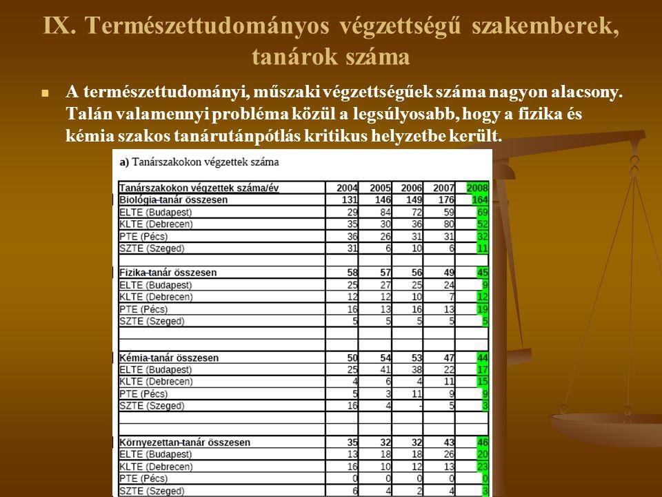 IX. Természettudományos végzettségű szakemberek, tanárok száma