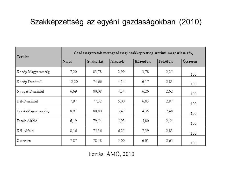 Szakképzettség az egyéni gazdaságokban (2010)