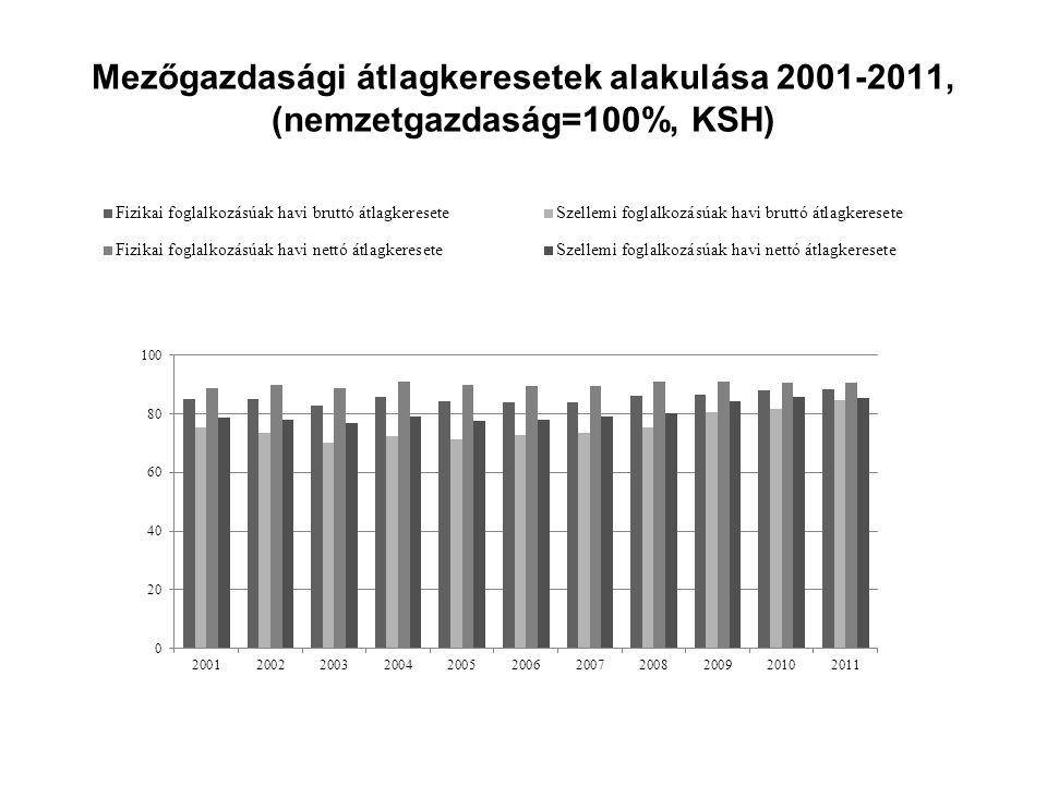 Mezőgazdasági átlagkeresetek alakulása 2001-2011, (nemzetgazdaság=100%, KSH)