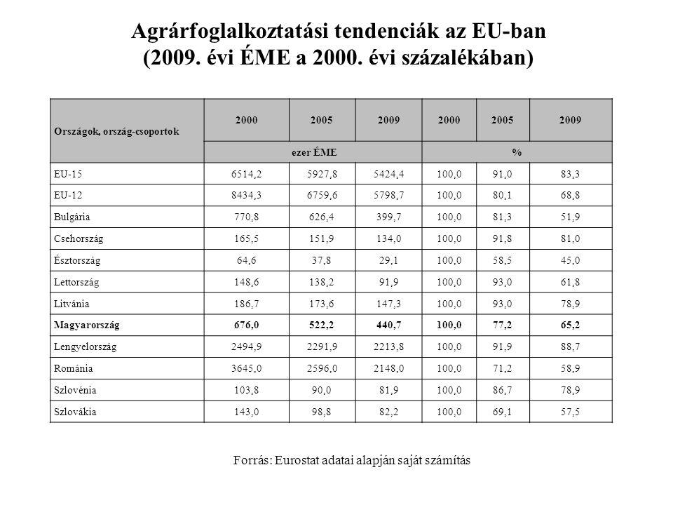 Forrás: Eurostat adatai alapján saját számítás