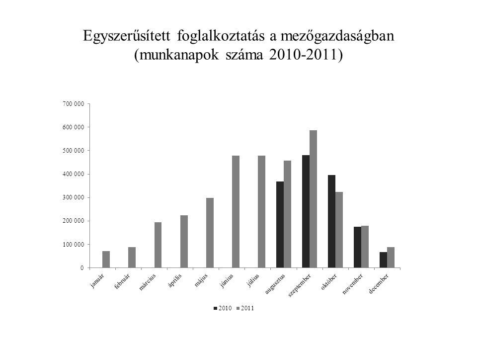Egyszerűsített foglalkoztatás a mezőgazdaságban (munkanapok száma 2010-2011)