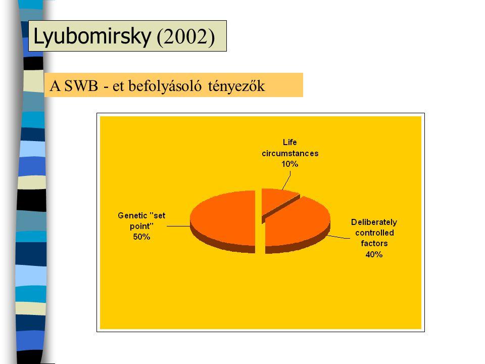 Lyubomirsky (2002) A SWB - et befolyásoló tényezők