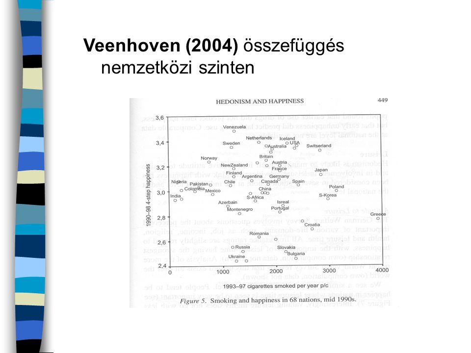 Veenhoven (2004) összefüggés nemzetközi szinten