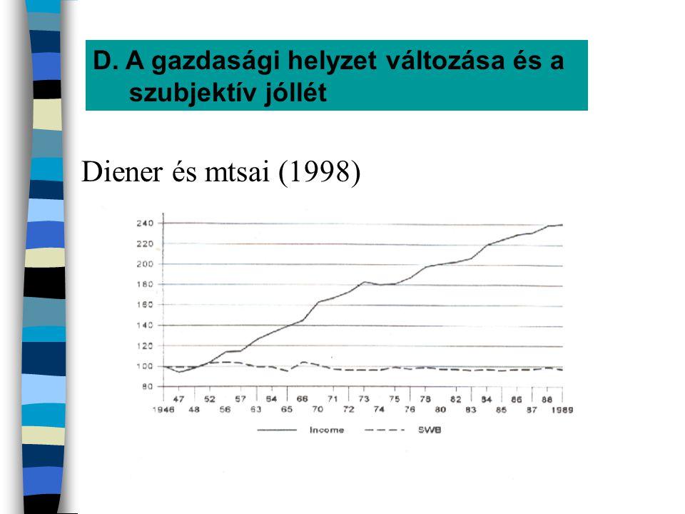 D. A gazdasági helyzet változása és a szubjektív jóllét