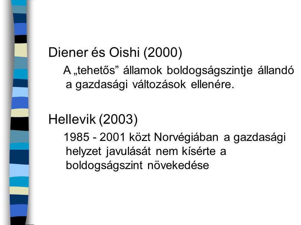 Diener és Oishi (2000) Hellevik (2003)