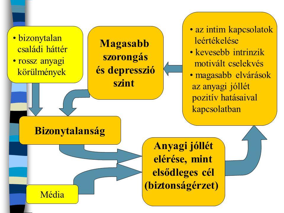 Magasabb szorongás és depresszió szint Bizonytalanság Anyagi jóllét