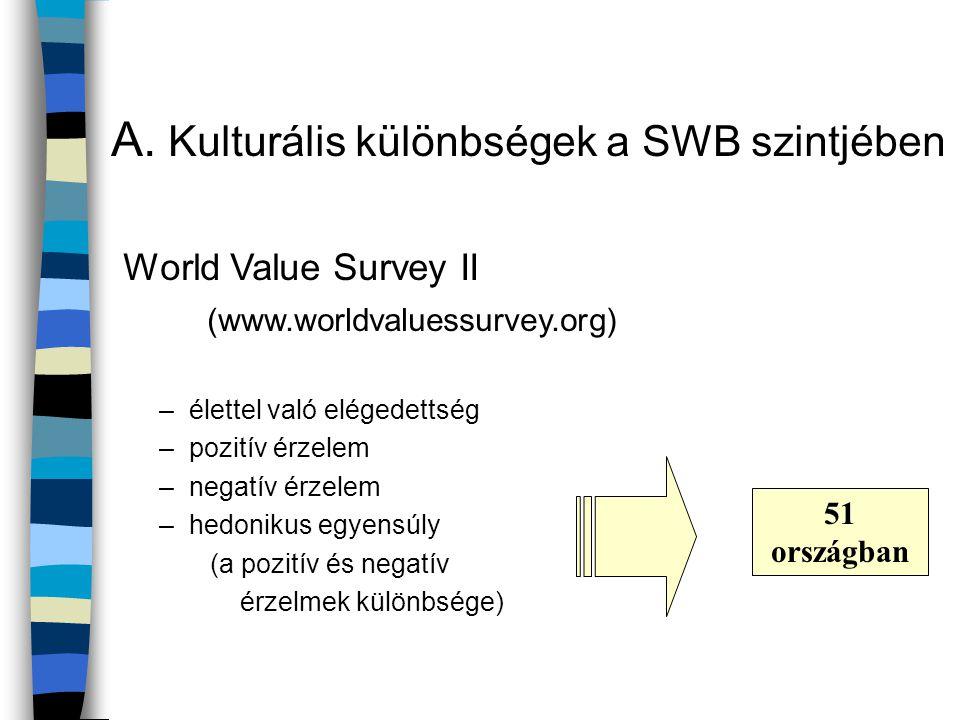 A. Kulturális különbségek a SWB szintjében
