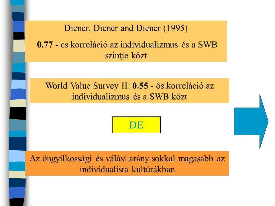 DE Diener, Diener and Diener (1995)
