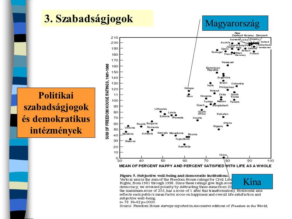 Politikai szabadságjogok és demokratikus intézmények