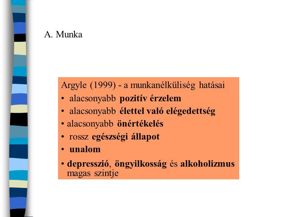 A. Munka Argyle (1999) - a munkanélküliség hatásai. alacsonyabb pozitív érzelem. alacsonyabb élettel való elégedettség.
