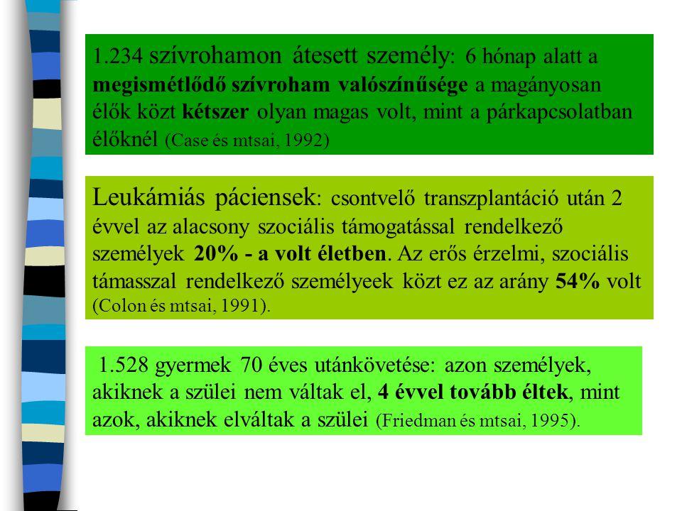 1.234 szívrohamon átesett személy: 6 hónap alatt a megismétlődő szívroham valószínűsége a magányosan élők közt kétszer olyan magas volt, mint a párkapcsolatban élőknél (Case és mtsai, 1992)