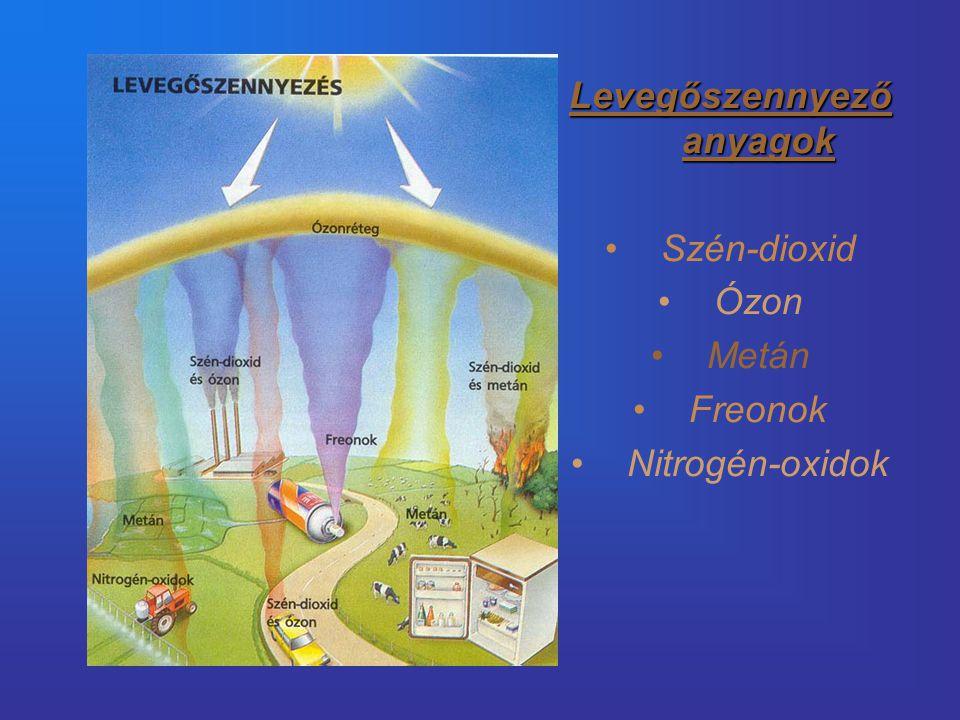 Levegőszennyező anyagok