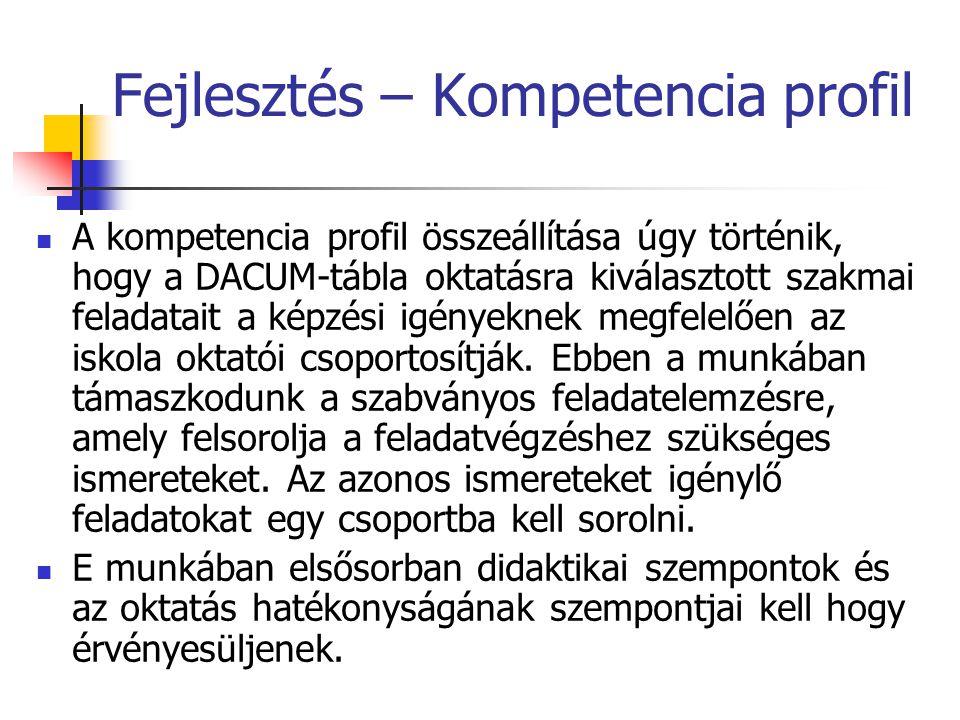 Fejlesztés – Kompetencia profil