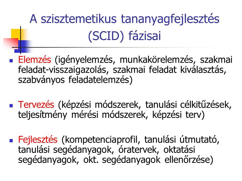 A szisztemetikus tananyagfejlesztés (SCID) fázisai