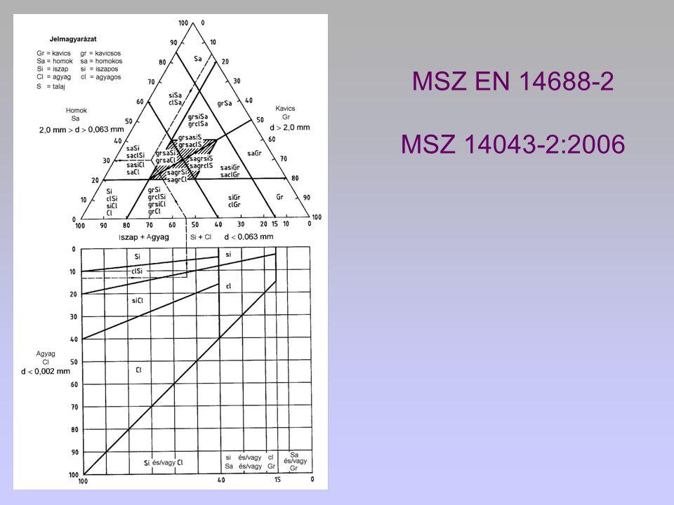 MSZ EN 14688-2 MSZ 14043-2:2006