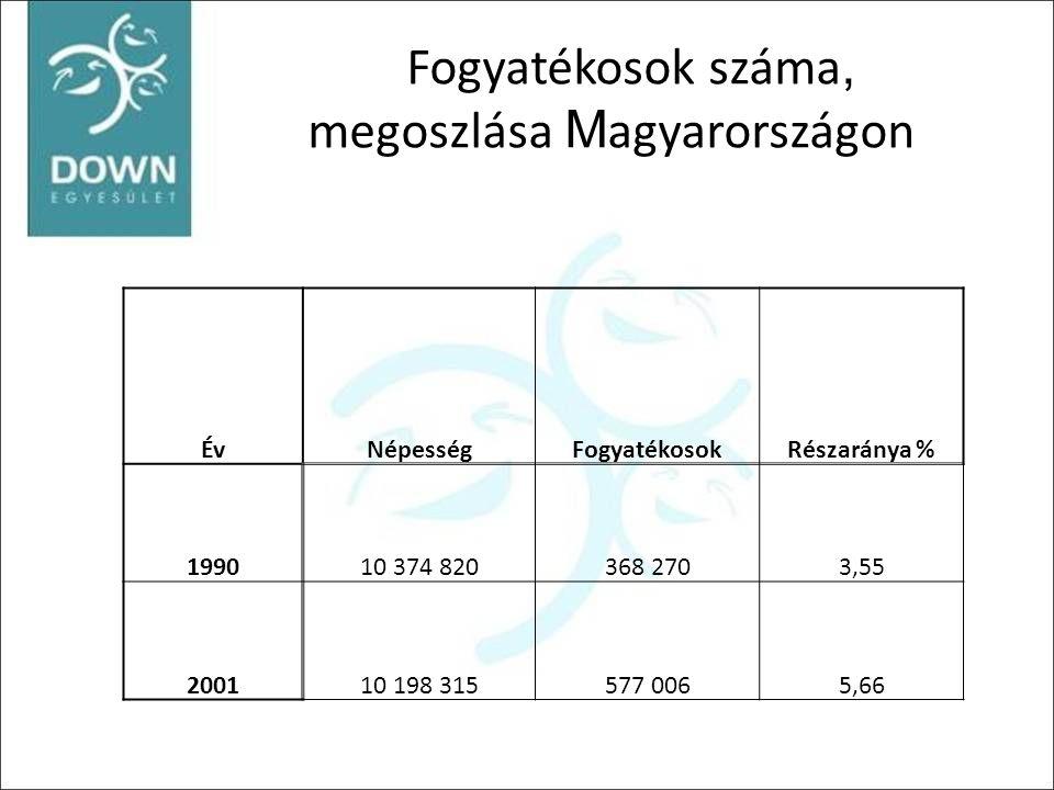 Fogyatékosok száma, megoszlása Magyarországon