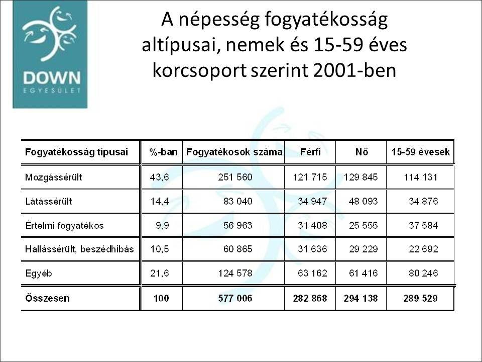 A népesség fogyatékosság altípusai, nemek és 15-59 éves korcsoport szerint 2001-ben