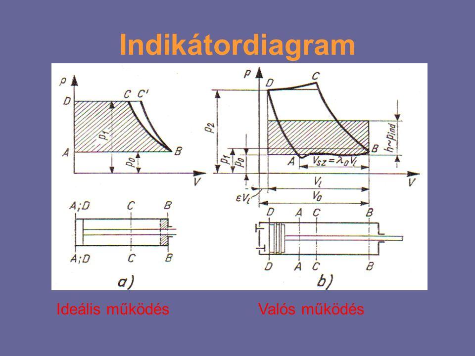 Indikátordiagram Ideális működés Valós működés