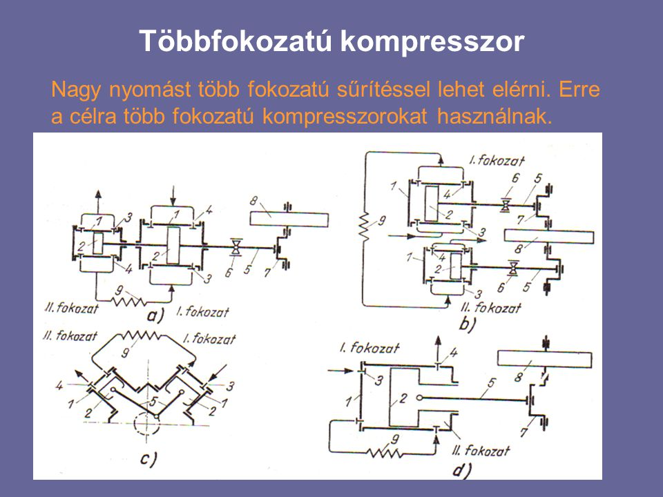 Többfokozatú kompresszor