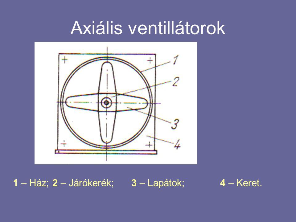 Axiális ventillátorok