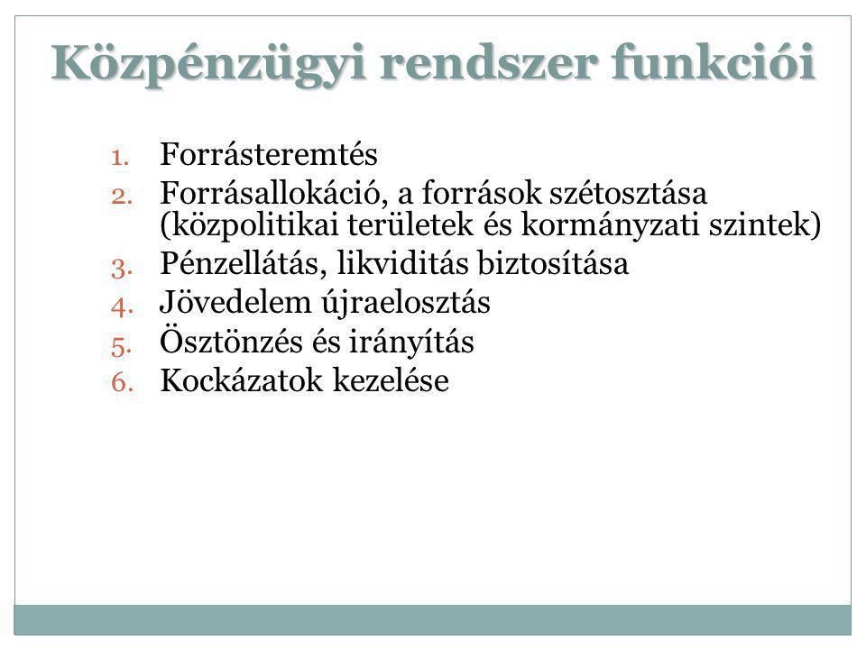 Közpénzügyi rendszer funkciói