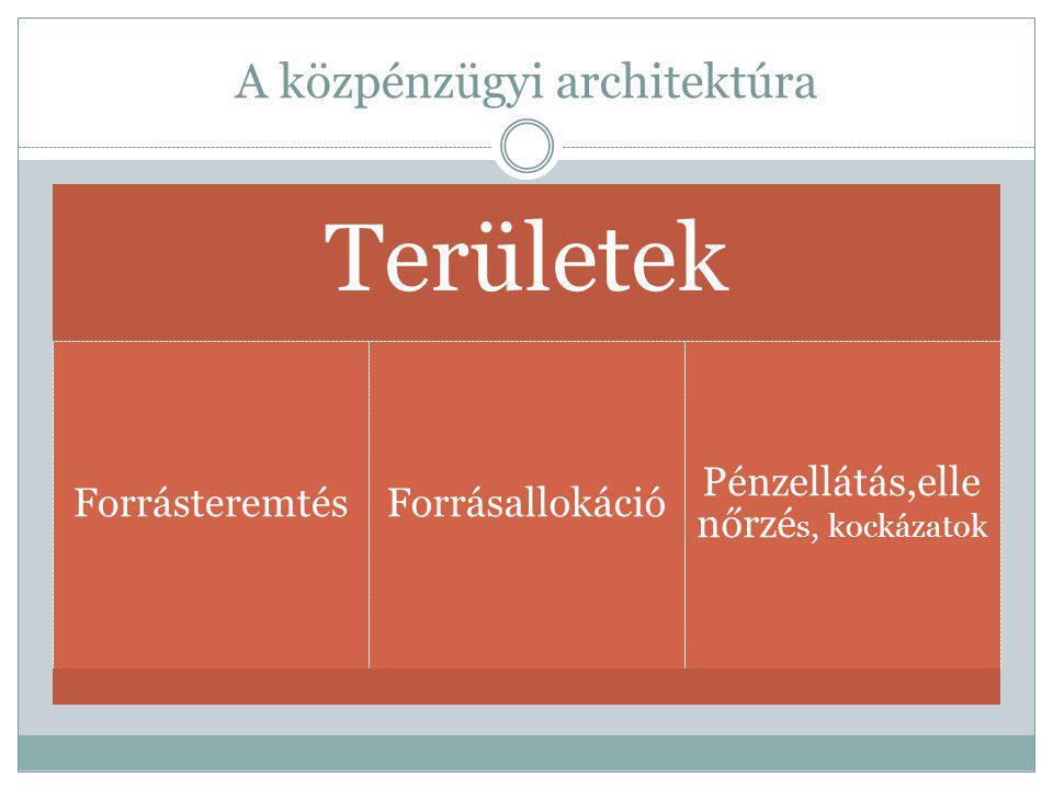 A közpénzügyi architektúra