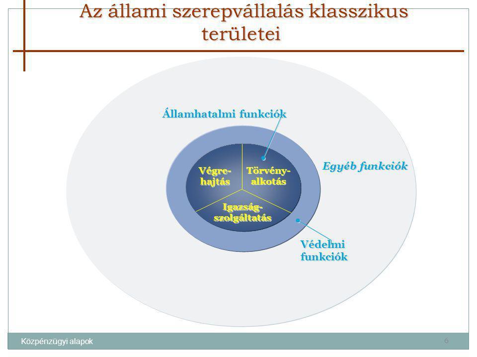 Az állami szerepvállalás klasszikus területei