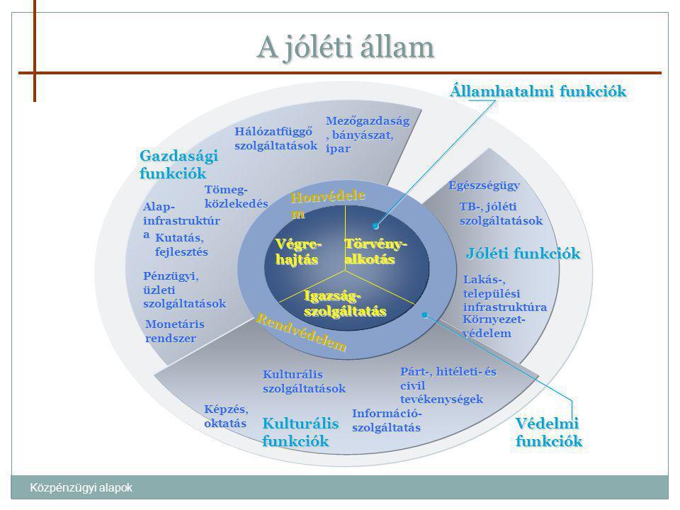 A jóléti állam Államhatalmi funkciók Gazdasági funkciók
