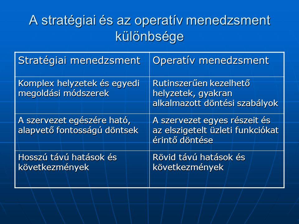 A stratégiai és az operatív menedzsment különbsége