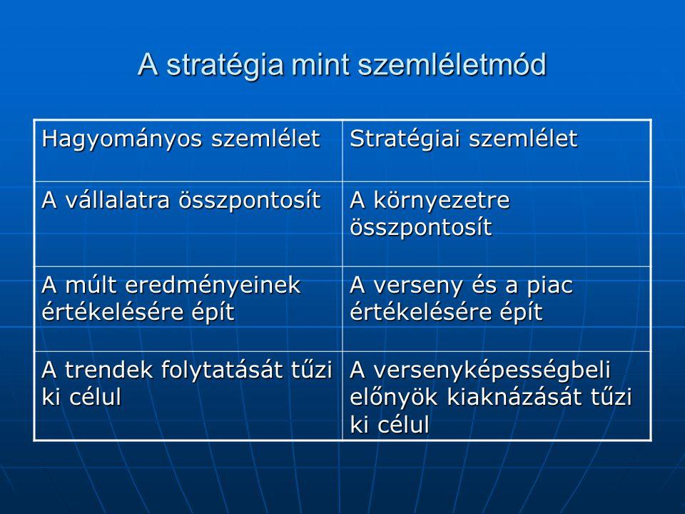 A stratégia mint szemléletmód