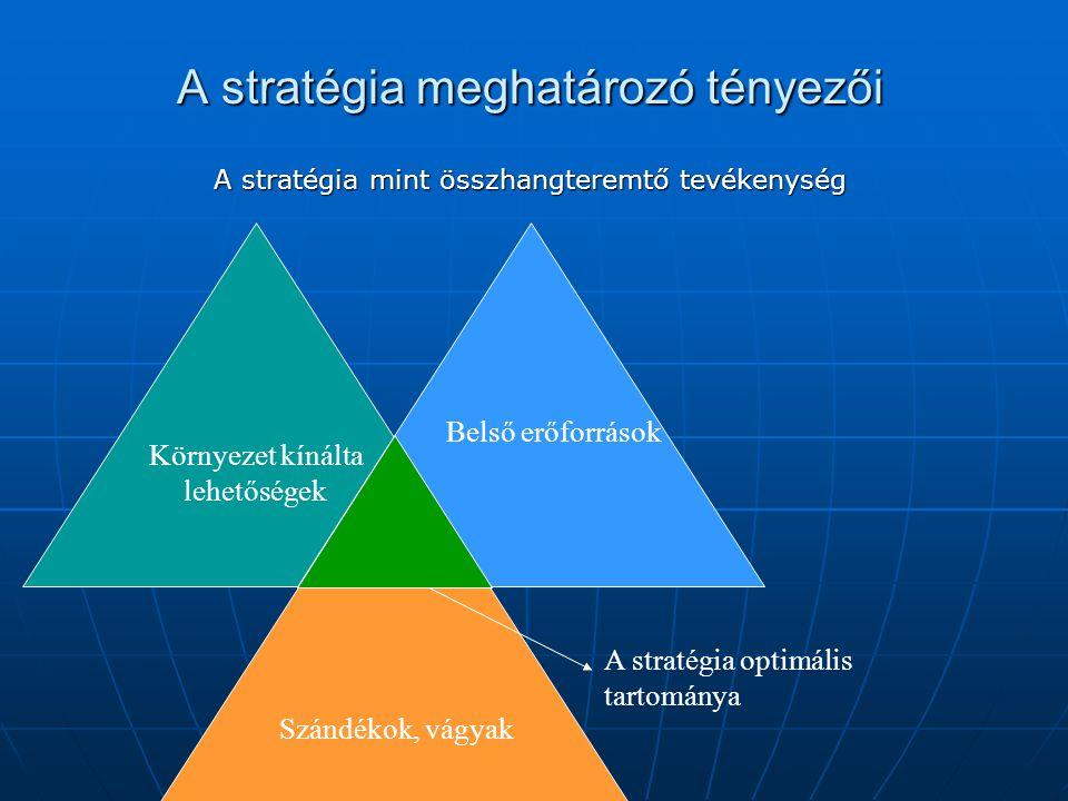 A stratégia meghatározó tényezői